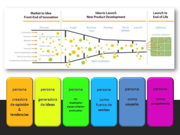 Roles de las personas en el proceso de innovación